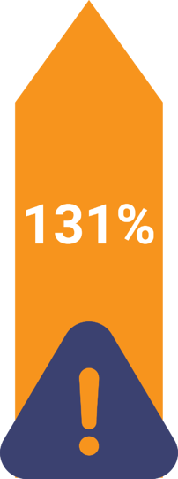 131% Increase in student safety incidents