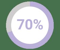 70% Chart