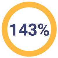 143% pie chart