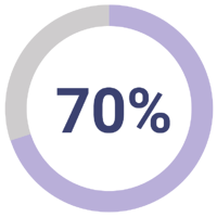70% pie chart